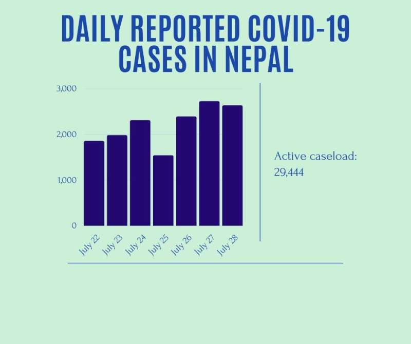 Active caseload reaches 29444 on Wednesday, 5m+ people vaccinated -